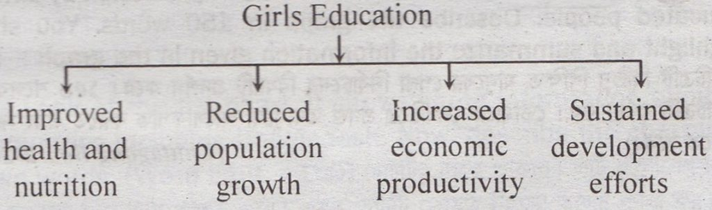 Highlight and Summarize the Chart of The Benefits of Girls Education