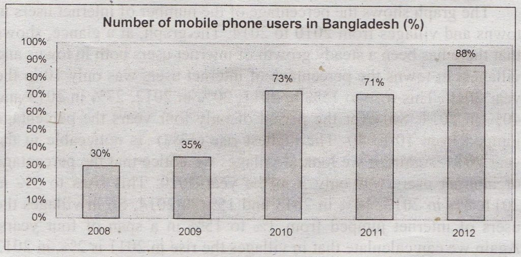 Describing the Graph of Mobile Phone Users in Bangladesh