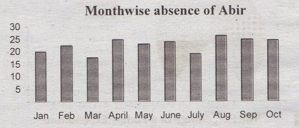 Describing the Graph of Abir's Month Wise Absence from Classes