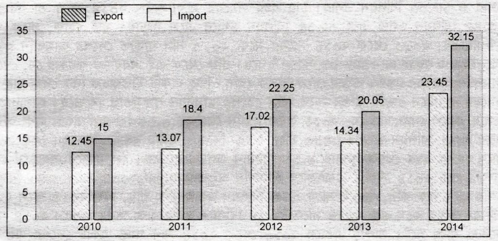 Describing the Graph of Yearly Imports and Exports