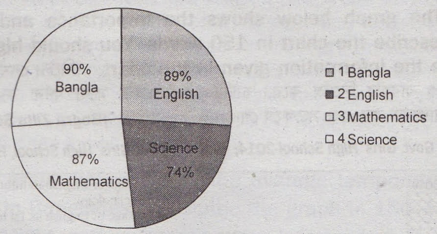 Describing the Pie Chart of The Passing Rates of Different Subjects of a School