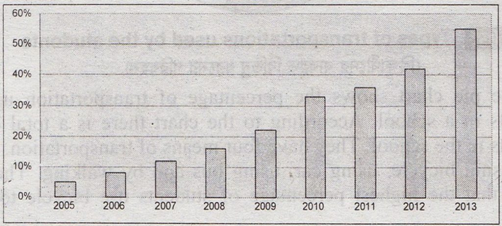 Describing the Graph of The Internet Users from 2005 to 2013