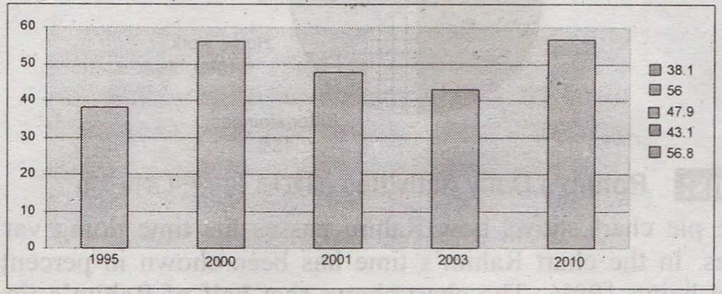 Describing the Graph of Literacy Rate of Bangladesh from 1995-2010