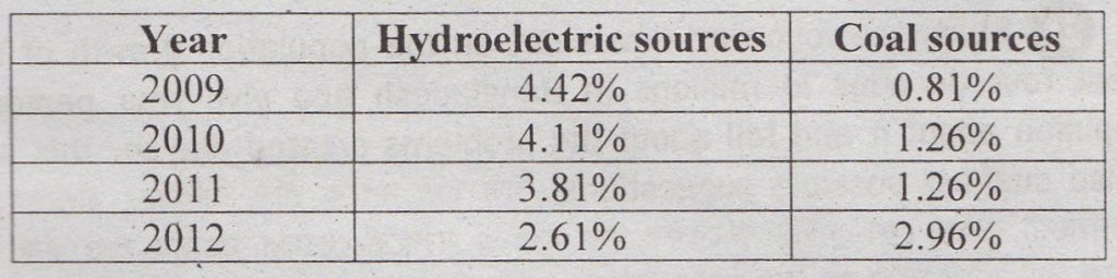 Describing the Chart of The Production of Electricity by Coal and Hydroelectric Sources