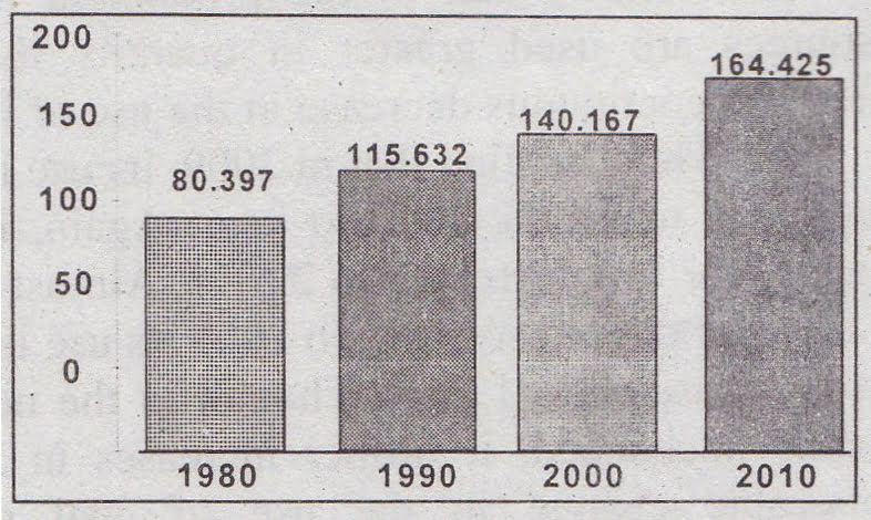 Describing the Chart of The Trend of Population Growth in Bangladesh