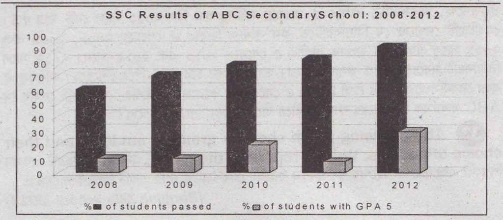 Describing the Graph of The Results of SSC Examination of a Secondary School