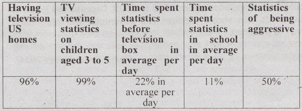 Describing the Chart of The TV Watching Statistics on American Children's