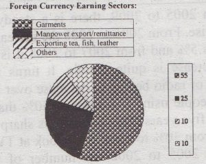 Describe and Analyze the Chart of the Export Sectors in Bangladesh That Earn Foreign Money