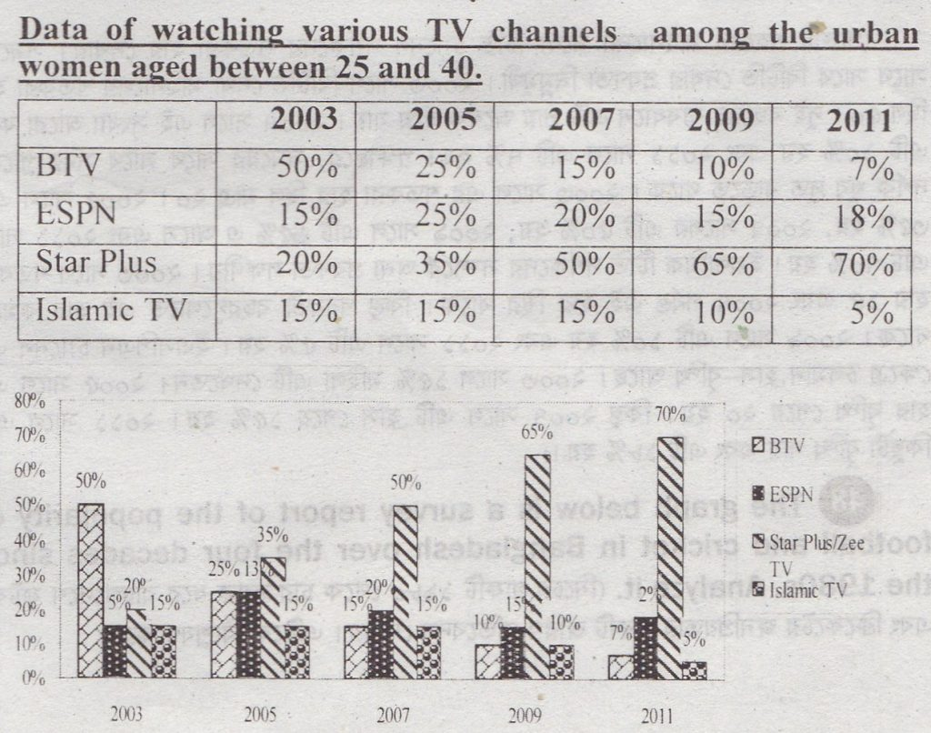 Describe and Analyze the Chart of a Changing Trend of Watching Television Among Urban Women